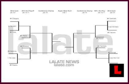 graphic about Nfl Playoff Bracket Printable identify Nfl Playoff Bracket: NFL Unhappy Bracket: What is the experience of