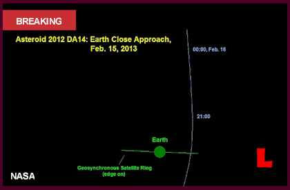 Asteroid 2012 DA14 Today February 15 2013 Promises Peak Time